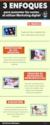 3 Enfoques para aumentar las ventas al utilizar marketing digital (Infografía)