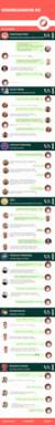 Las mejores infografías de pronósticos de marketing para el 2016