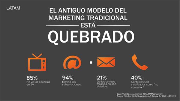 antiguo modelo de marketing